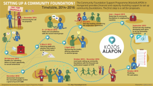 Hungarian Community Foundations at a turning point